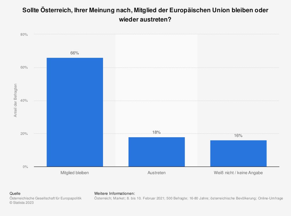 Statistik: Soll Österreich aus der EU austreten?   Statista