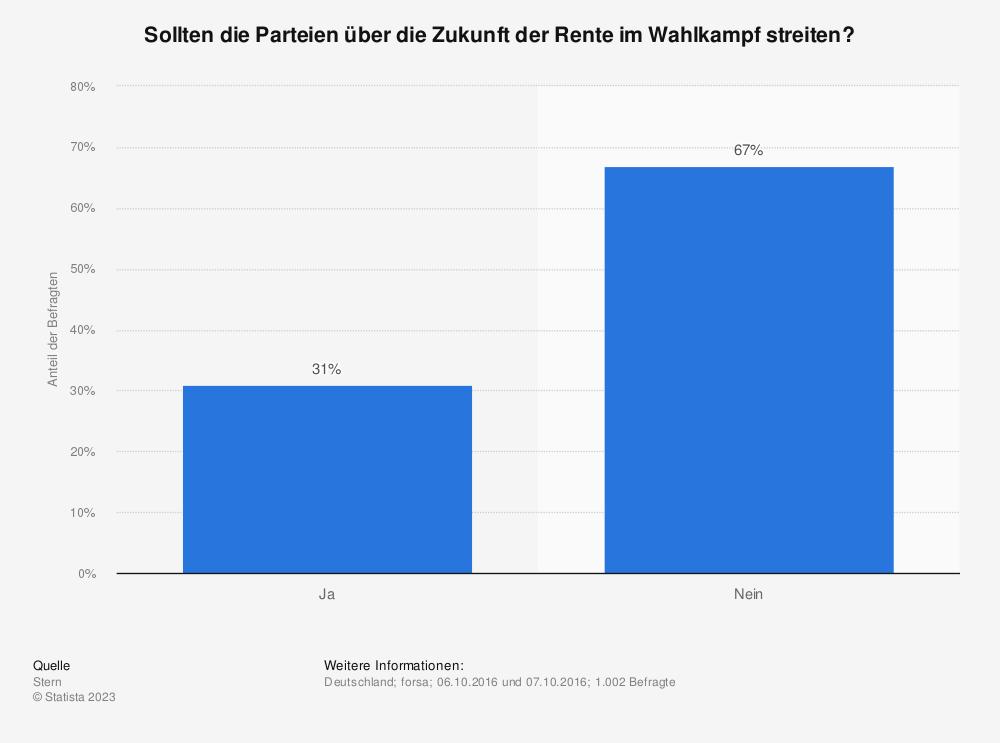 Statistik: Sollten die Parteien über die Zukunft der Rente im Wahlkampf streiten? | Statista