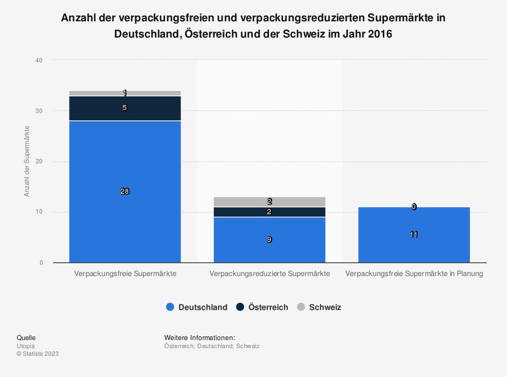 Statistik: Anzahl der verpackungsfreien und verpackungsreduzierten Supermärkte in Deutschland, Österreich und der Schweiz im Jahr 2016 | Statista