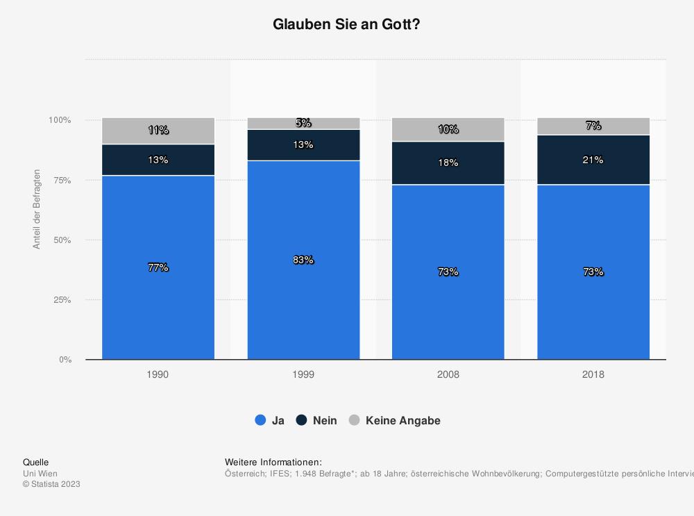 Statistik: Glauben Sie an einen Gott, egal welcher Religion? | Statista