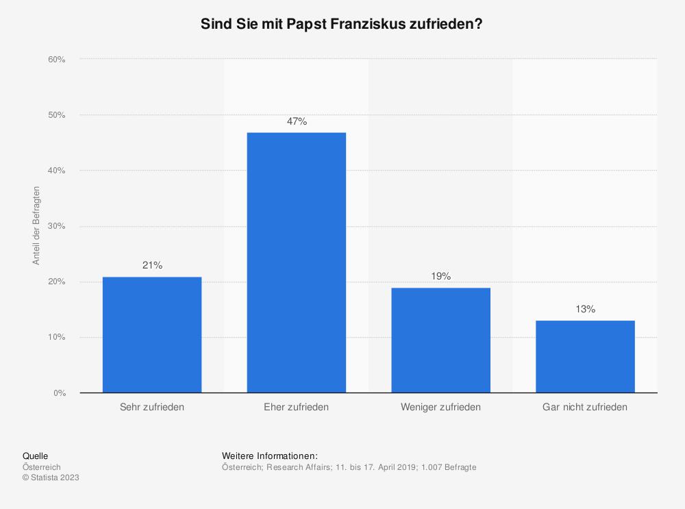 Statistik: Sind Sie mit Papst Franziskus zufrieden? | Statista