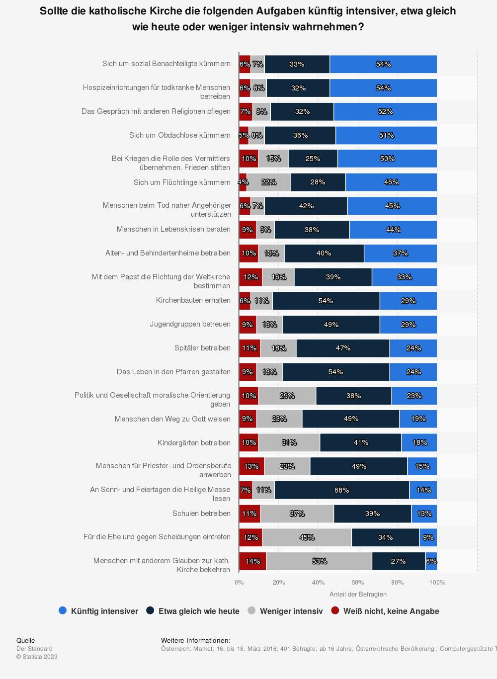 Statistik: Sollte die katholische Kirche die folgenden Aufgaben künftig intensiver, etwa gleich wie heute oder weniger intensiv wahrnehmen? | Statista