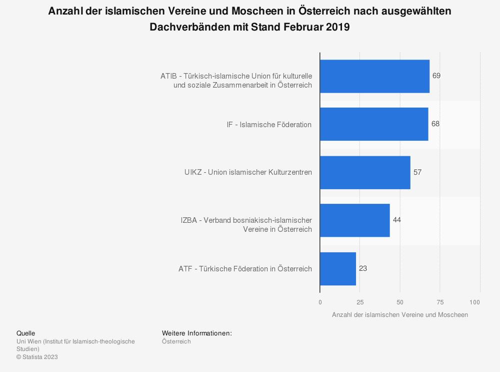 Statistik: Anzahl der islamischen Vereine und Moscheen in Österreich nach ausgewählten Dachverbänden mit Stand Februar 2019 | Statista