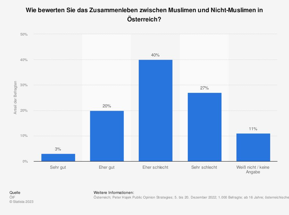 Statistik: Wie bewerten Sie das Zusammenleben zwischen Muslimen und Nicht-Muslimen in Österreich? | Statista