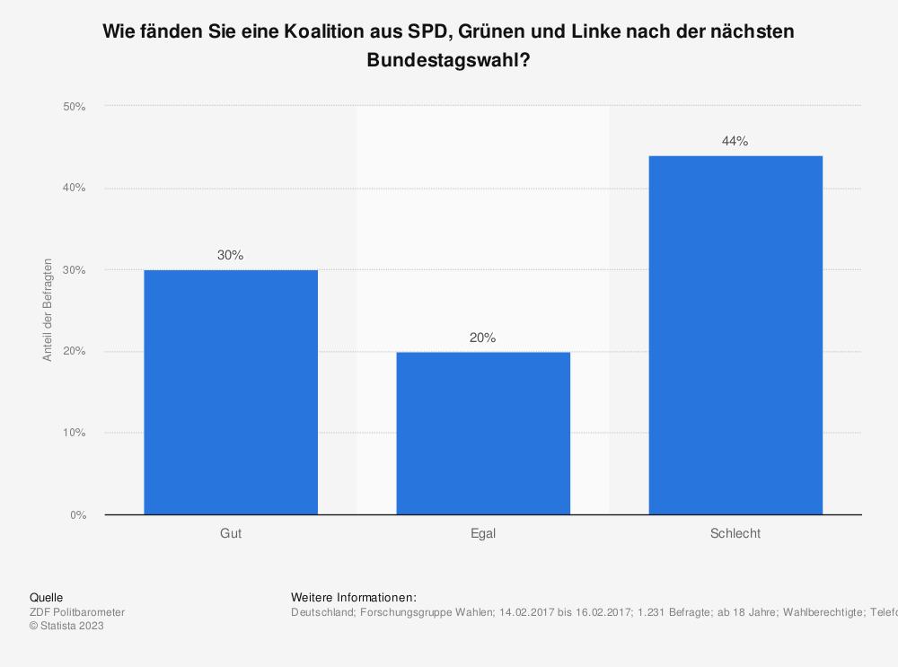 Statistik: Wie fänden Sie eine Koalition aus SPD, Grünen und Linke nach der nächsten Bundestagswahl? | Statista