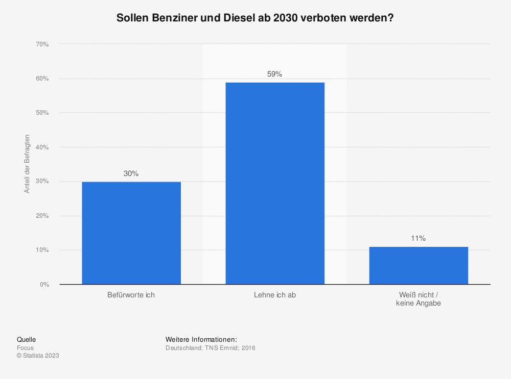 Statistik: Sollen Benziner und Diesel ab 2030 verboten werden? | Statista