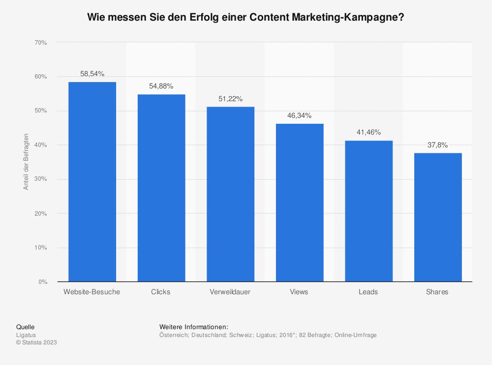 Statistik: Wie messen Sie den Erfolg einer Content Marketing-Kampagne? | Statista