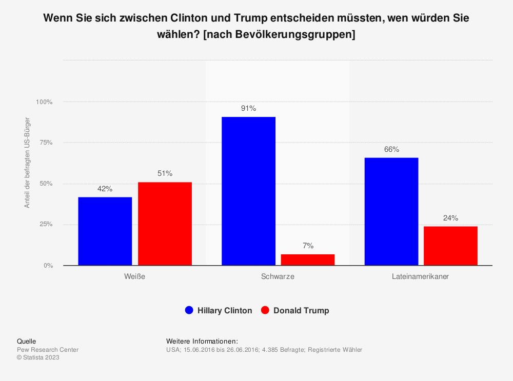 Statistik: Wenn Sie sich zwischen Clinton und Trump entscheiden müssten, wen würden Sie wählen? [nach Bevölkerungsgruppen] | Statista