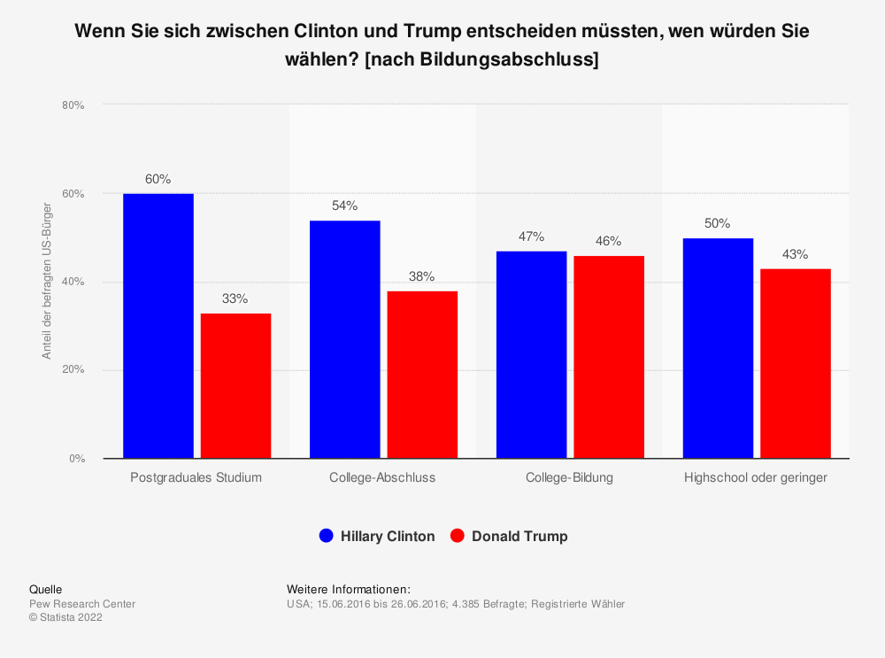 Statistik: Wenn Sie sich zwischen Clinton und Trump entscheiden müssten, wen würden Sie wählen? [nach Bildungsabschluss] | Statista