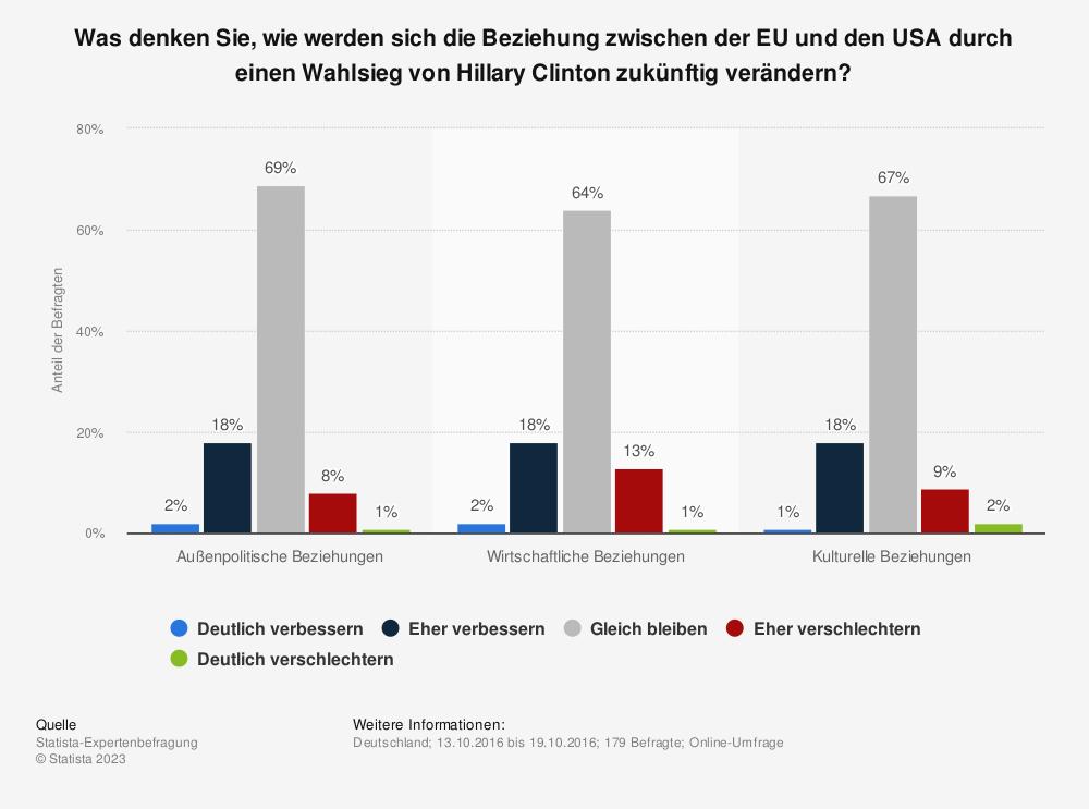 Statistik: Was denken Sie, wie werden sich die Beziehung zwischen der EU und den USA durch einen Wahlsieg von Hillary Clinton zukünftig verändern? | Statista