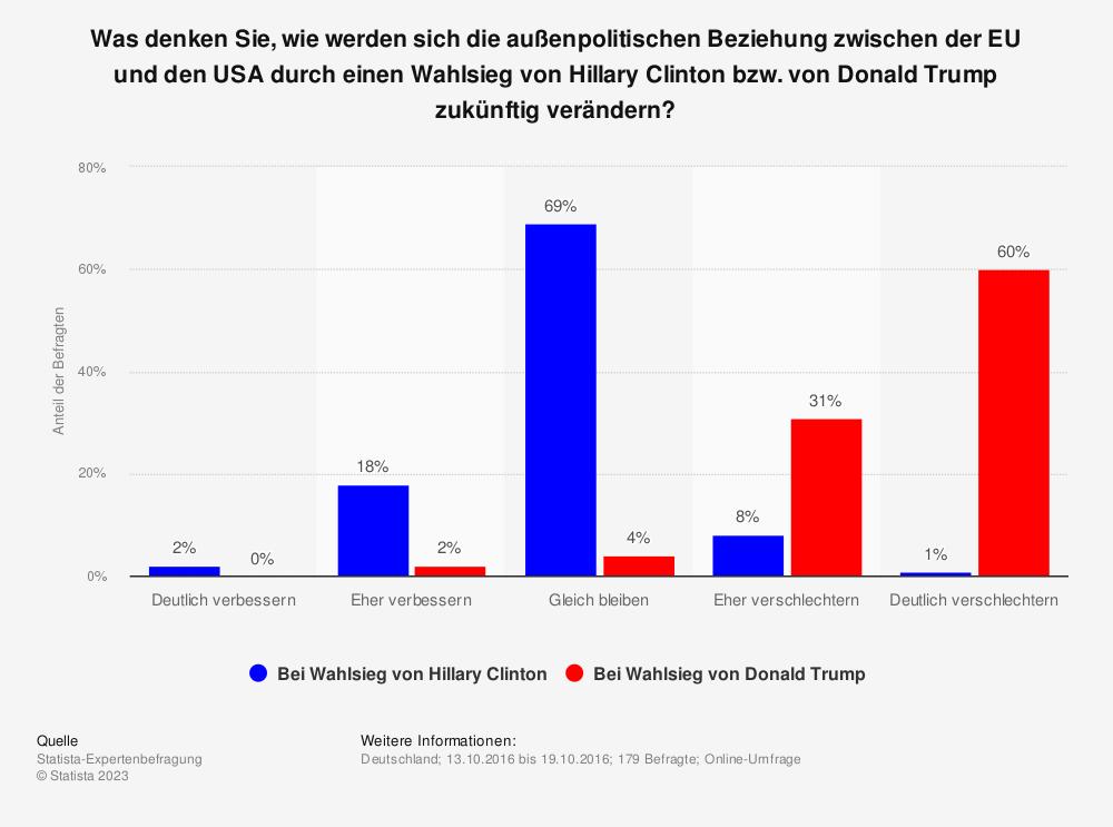 Statistik: Was denken Sie, wie werden sich die außenpolitischen Beziehung zwischen der EU und den USA durch einen Wahlsieg von Hillary Clinton bzw. von Donald Trump zukünftig verändern? | Statista
