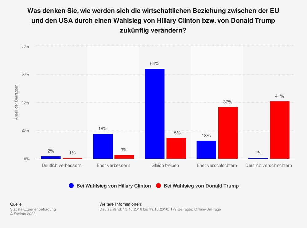 Statistik: Was denken Sie, wie werden sich die wirtschaftlichen Beziehung zwischen der EU und den USA durch einen Wahlsieg von Hillary Clinton bzw. von Donald Trump zukünftig verändern? | Statista