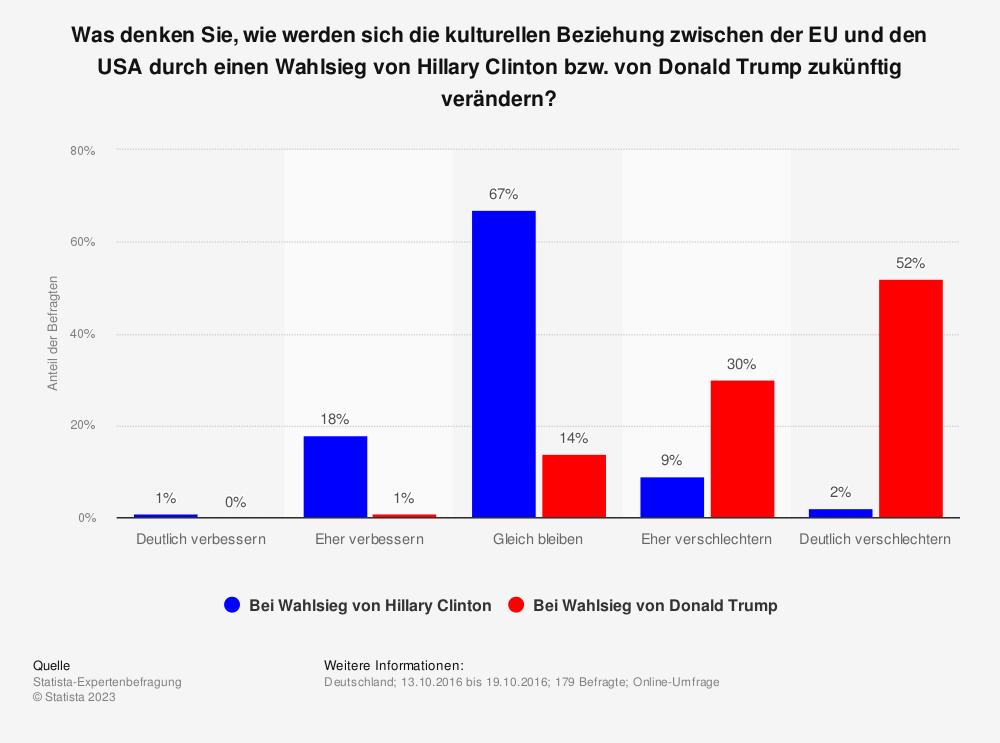 Statistik: Was denken Sie, wie werden sich die kulturellen Beziehung zwischen der EU und den USA durch einen Wahlsieg von Hillary Clinton bzw. von Donald Trump zukünftig verändern? | Statista
