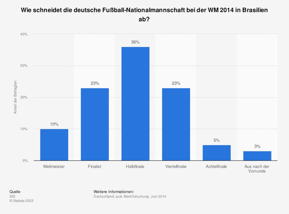 Statistik: Wie schneidet die deutsche Fußball-Nationalmannschaft bei der WM 2014 in Brasilien ab? | Statista