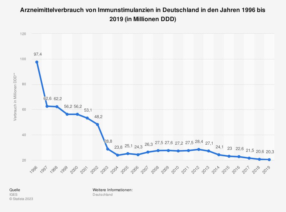 Statistik: Arzneimittelverbrauch von Immunstimulanzien in Deutschland in den Jahren 1996 bis 2017 (in Millionen DDD**) | Statista