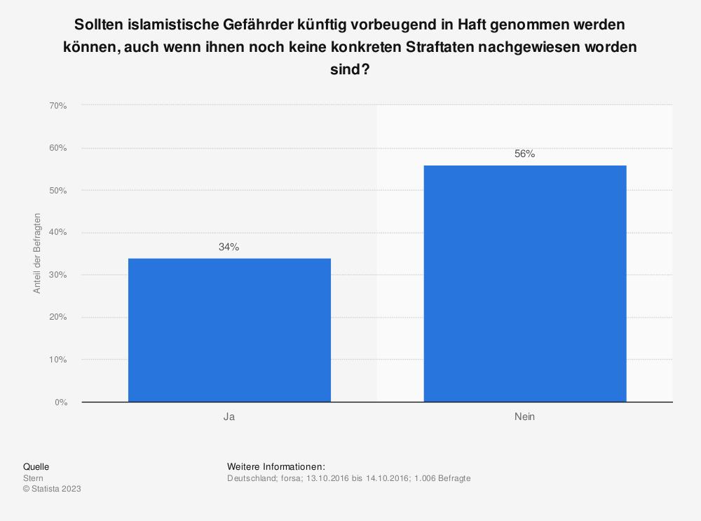 Statistik: Sollten islamistische Gefährder künftig vorbeugend in Haft genommen werden können, auch wenn ihnen noch keine konkreten Straftaten nachgewiesen worden sind? | Statista