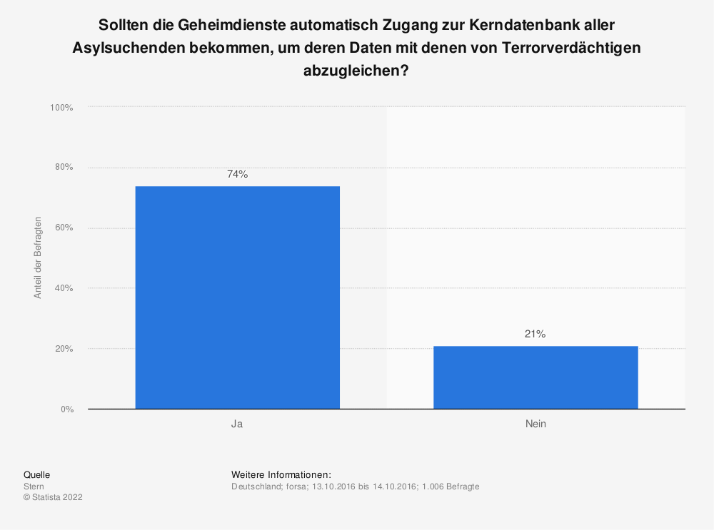 Statistik: Sollten die Geheimdienste automatisch Zugang zur Kerndatenbank aller Asylsuchenden bekommen, um deren Daten mit denen von Terrorverdächtigen abzugleichen? | Statista