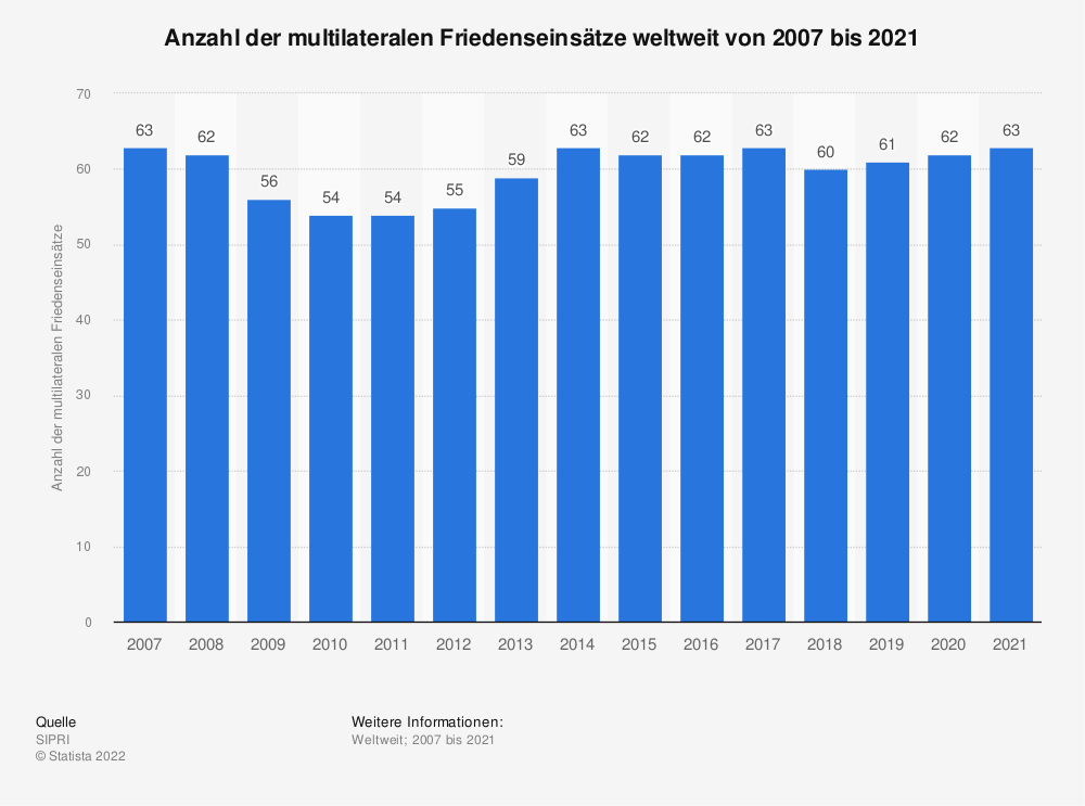 Statistik: Anzahl der multilateralen Friedenseinsätze weltweit von 2007 bis 2017 | Statista