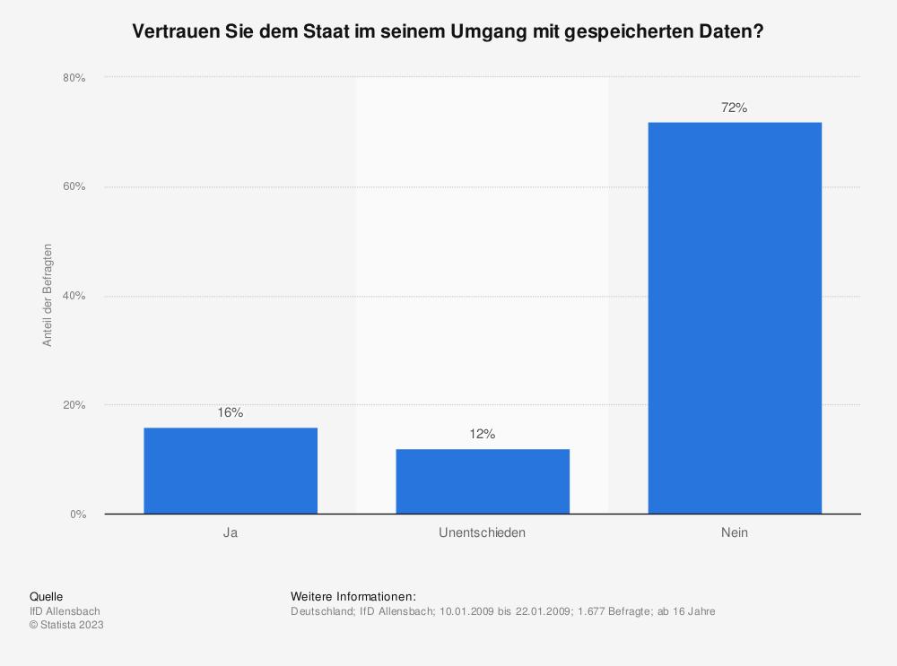Statistik: Vertrauen Sie dem Staat im seinem Umgang mit gespeicherten Daten? | Statista