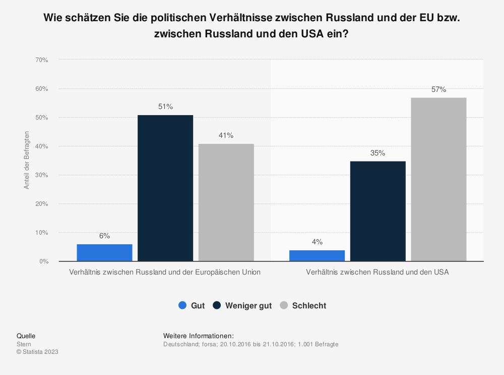 Statistik: Wie schätzen Sie die politischen Verhältnisse zwischen Russland und der EU bzw. zwischen Russland und den USA ein? | Statista