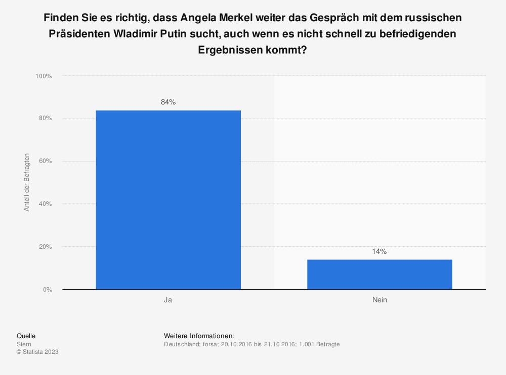 Statistik: Finden Sie es richtig, dass Angela Merkel weiter das Gespräch mit dem russischen Präsidenten Wladimir Putin sucht, auch wenn es nicht schnell zu befriedigenden Ergebnissen kommt? | Statista