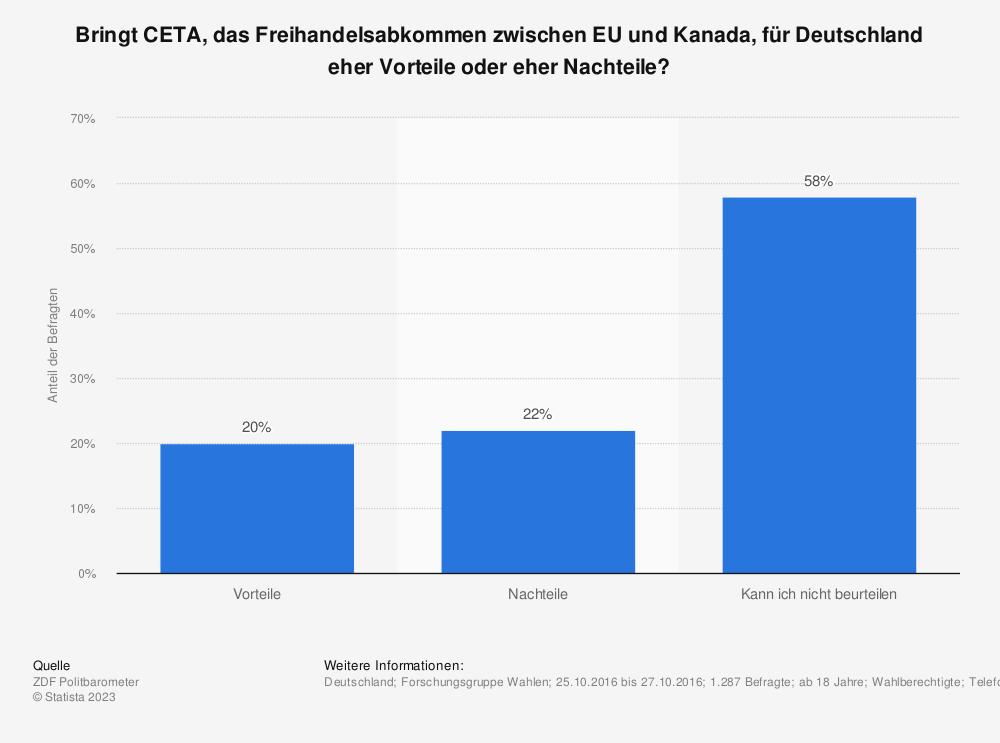 Statistik: Bringt CETA, das Freihandelsabkommen zwischen EU und Kanada, für Deutschland eher Vorteile oder eher Nachteile? | Statista