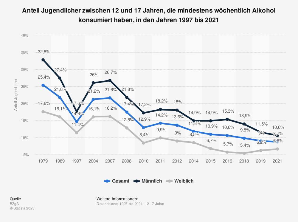 Statistik: Anteil der Jugendlichen in Deutschland zwischen 12 und 17 Jahren, die mindestens wöchentlich Alkohol konsumiert haben, in den Jahren 2004 bis 2018 | Statista