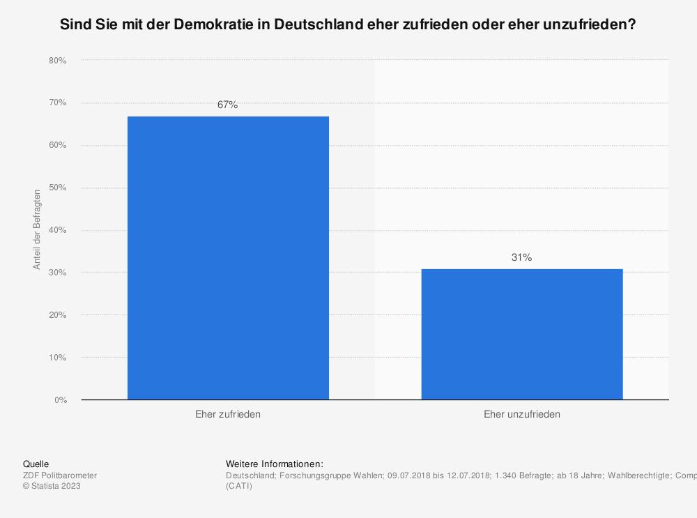 Statistik: Sind Sie mit der Demokratie in Deutschland eher zufrieden oder eher unzufrieden? | Statista