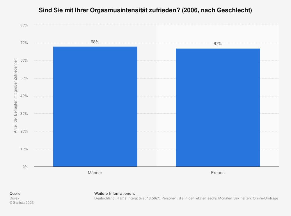 Statistik: Sind Sie mit Ihrer Orgasmusintensität zufrieden? (2006, nach Geschlecht) | Statista