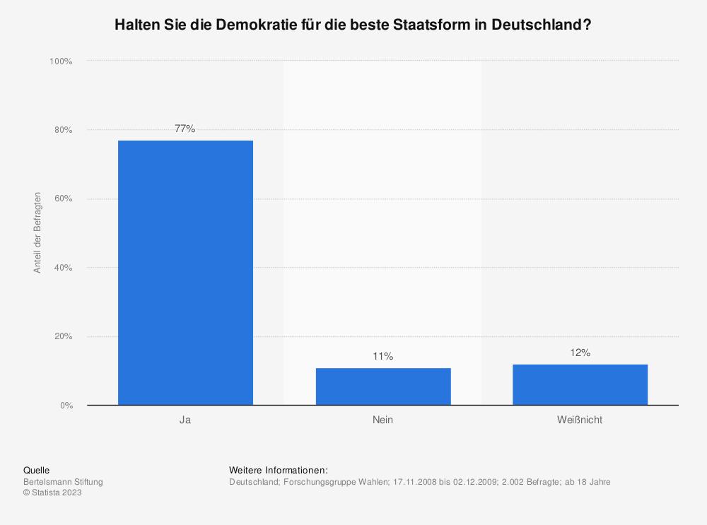 Statistik: Halten Sie die Demokratie für die beste Staatsform in Deutschland? | Statista