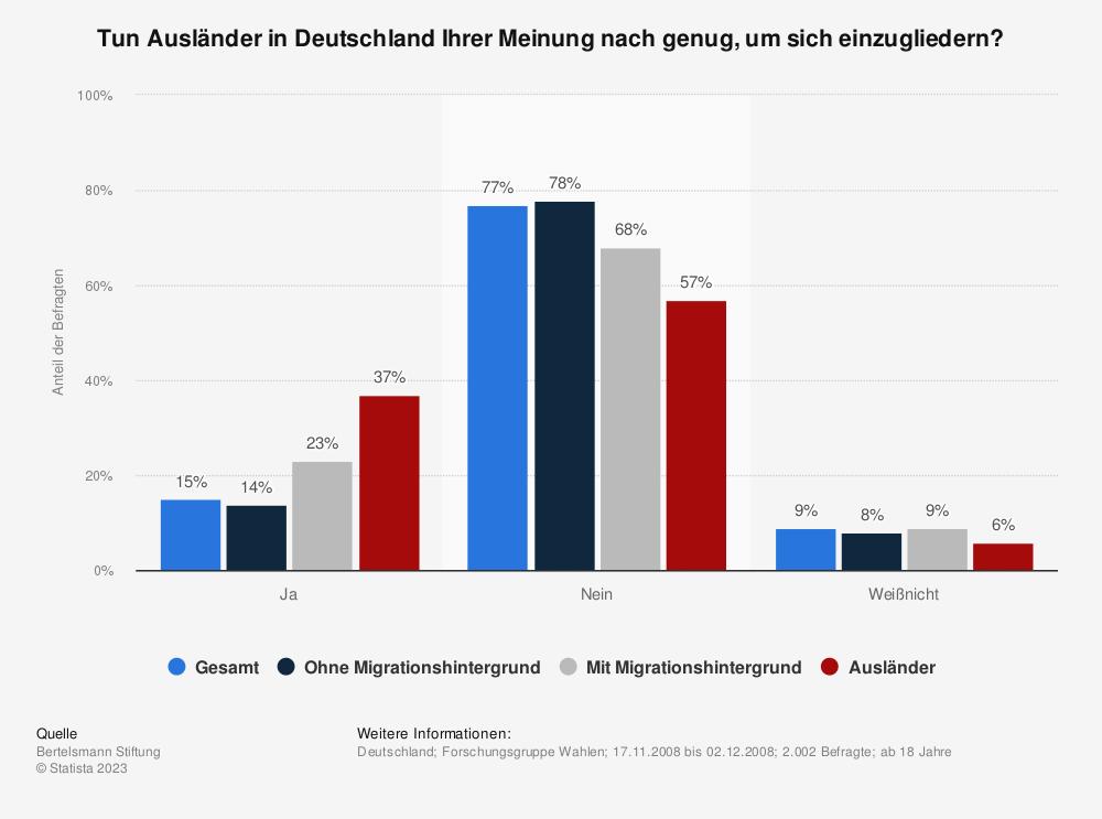 Statistik: Tun Ausländer in Deutschland Ihrer Meinung nach genug, um sich einzugliedern?   Statista