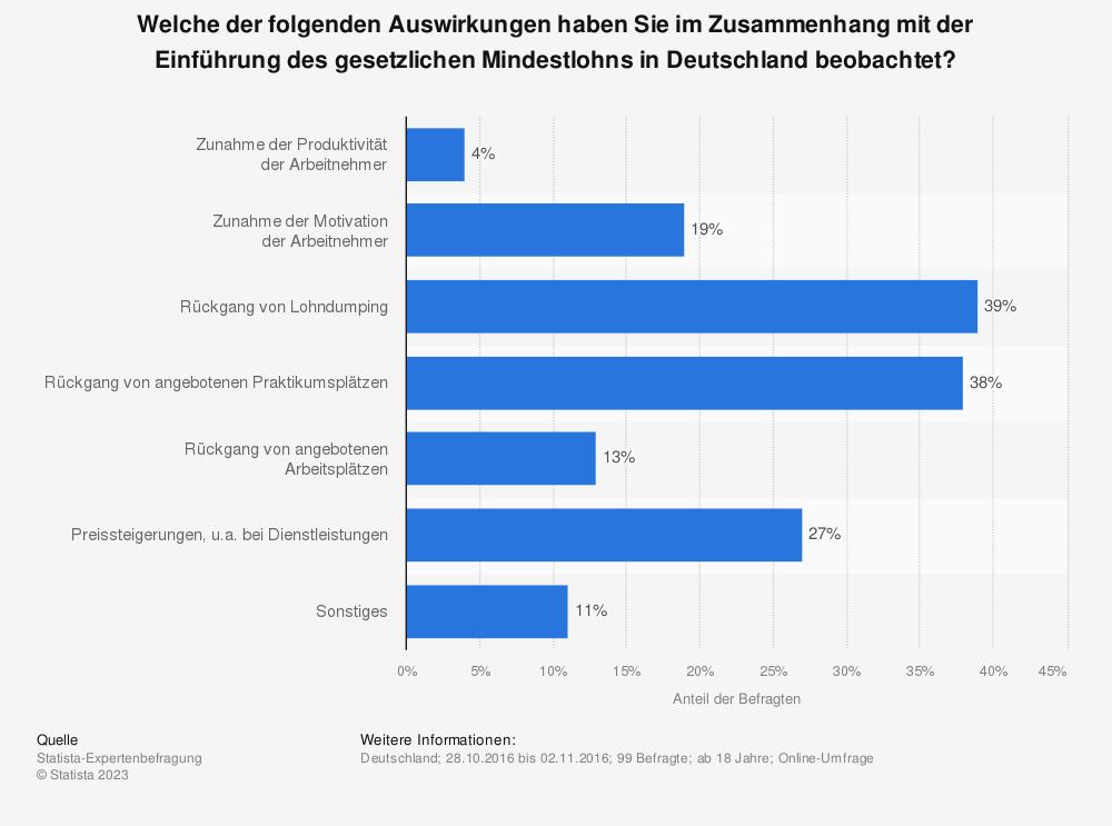 Statistik: Welche der folgenden Auswirkungen haben Sie im Zusammenhang mit der Einführung des gesetzlichen Mindestlohns in Deutschland beobachtet? | Statista