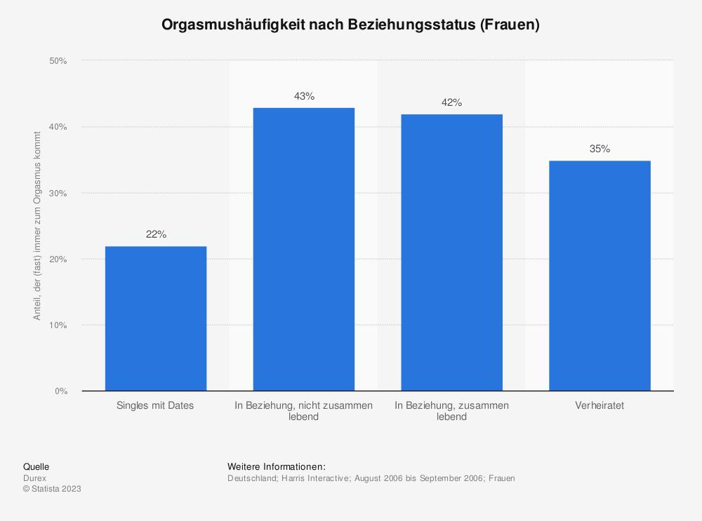 Statistik: Orgasmushäufigkeit nach Beziehungsstatus (Frauen) | Statista