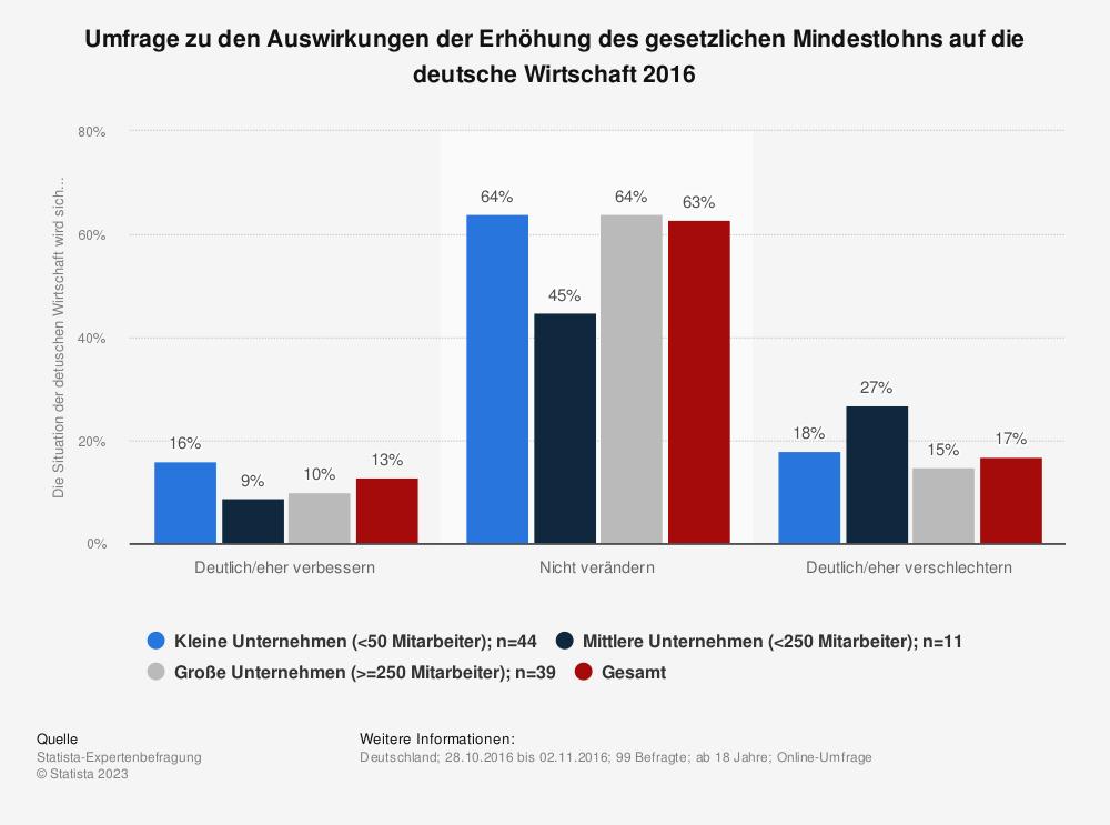 Statistik: Umfrage zu den Auswirkungen der Erhöhung des gesetzlichen Mindestlohns auf die deutsche Wirtschaft 2016   Statista