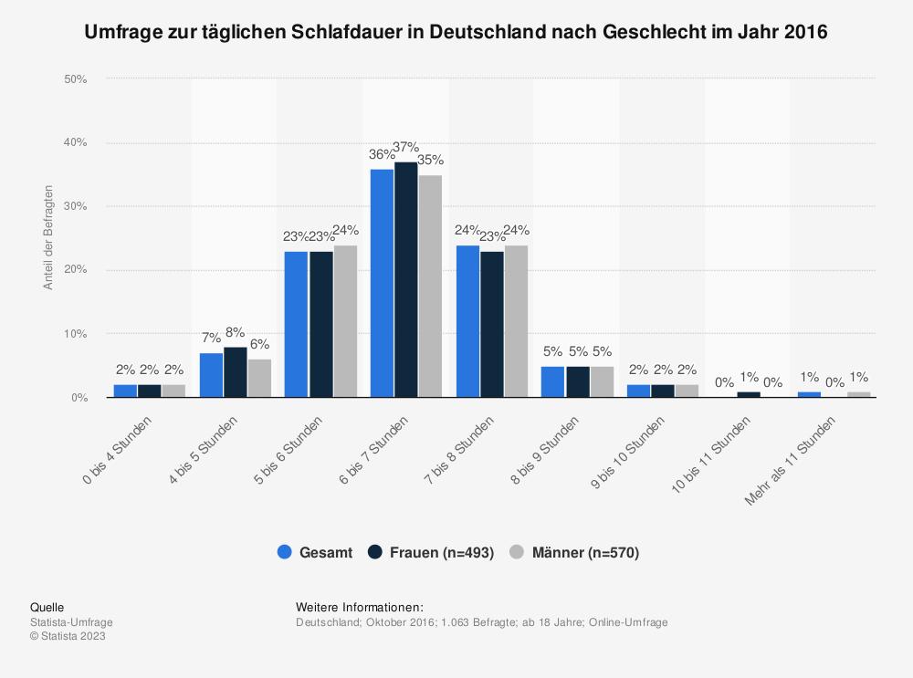 Statistik: Umfrage zur täglichen Schlafdauer in Deutschland nach Geschlecht im Jahr 2016 | Statista