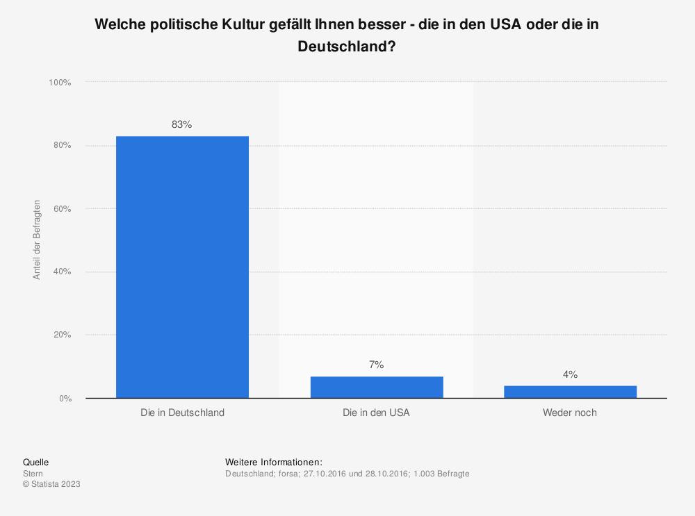 Statistik: Welche politische Kultur gefällt Ihnen besser - die in den USA oder die in Deutschland? | Statista