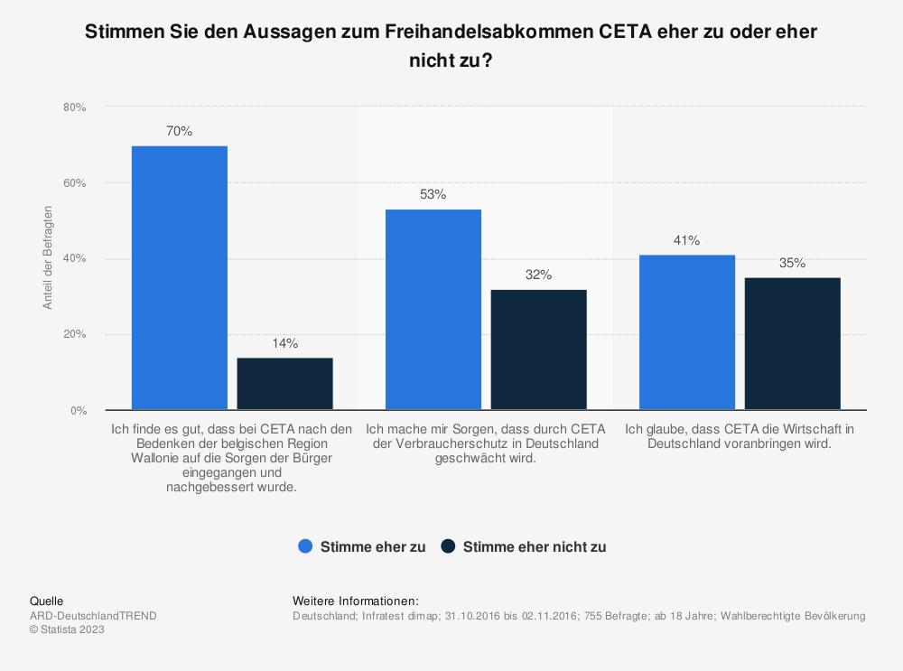 Statistik: Stimmen Sie den Aussagen zum Freihandelsabkommen CETA eher zu oder eher nicht zu? | Statista