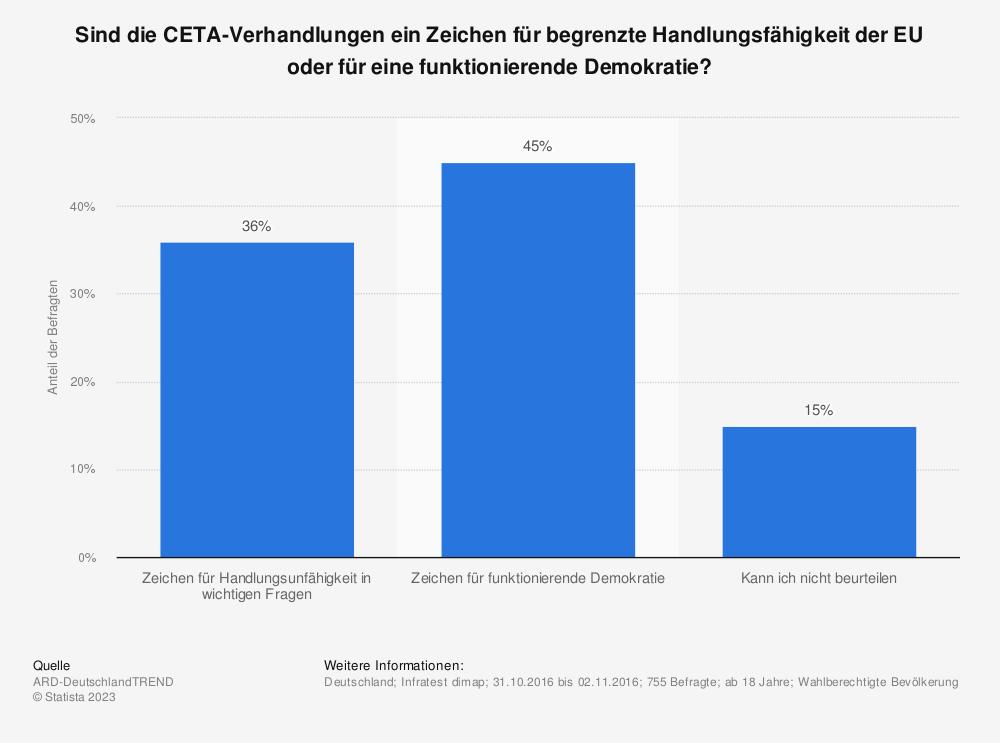 Statistik: Sind die CETA-Verhandlungen ein Zeichen für begrenzte Handlungsfähigkeit der EU oder für eine funktionierende Demokratie? | Statista