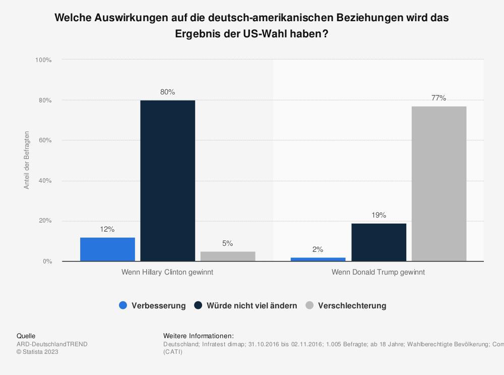 Statistik: Welche Auswirkungen auf die deutsch-amerikanischen Beziehungen wird das Ergebnis der US-Wahl haben? | Statista