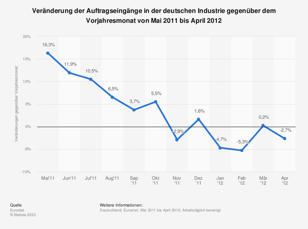 Statistik: Veränderung der Auftragseingänge in der deutschen Industrie gegenüber dem Vorjahresmonat von Mai 2011 bis April 2012 | Statista