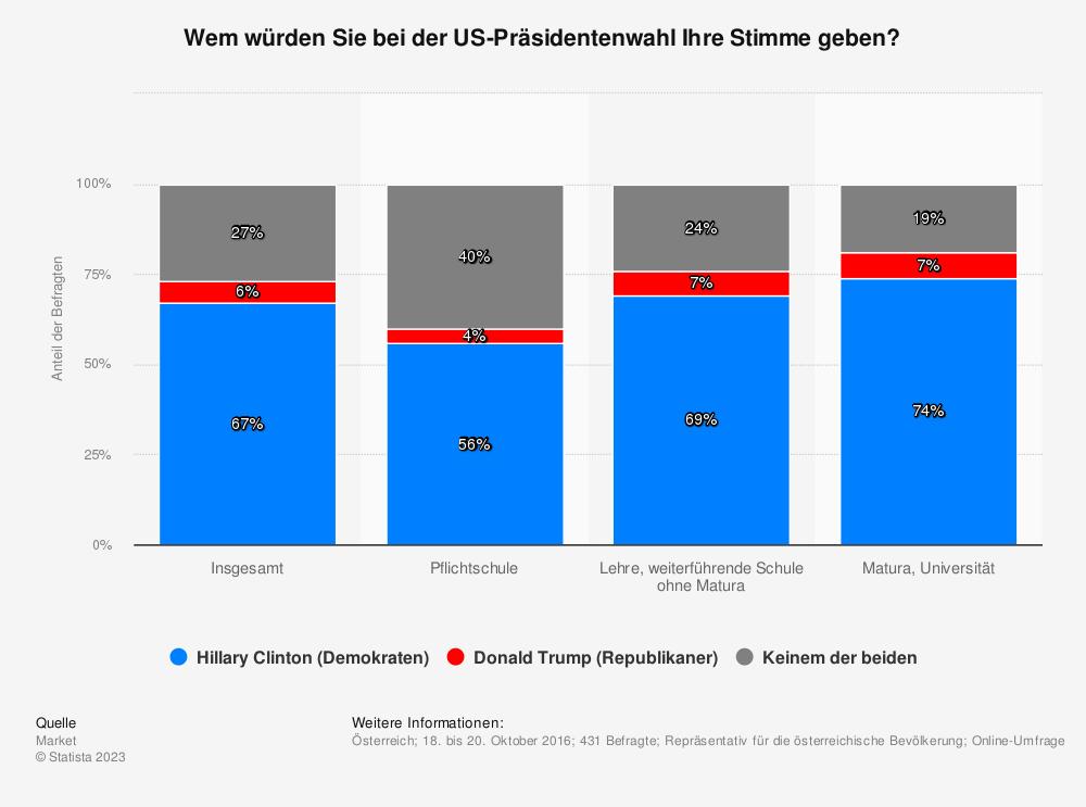 Statistik: Wem würden Sie bei der US-Präsidentenwahl Ihre Stimme geben? | Statista