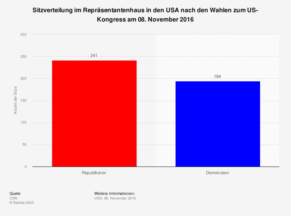 Statistik: Sitzverteilung im Repräsentantenhaus in den USA nach den Wahlen zum US-Kongress am 08. November 2016 | Statista