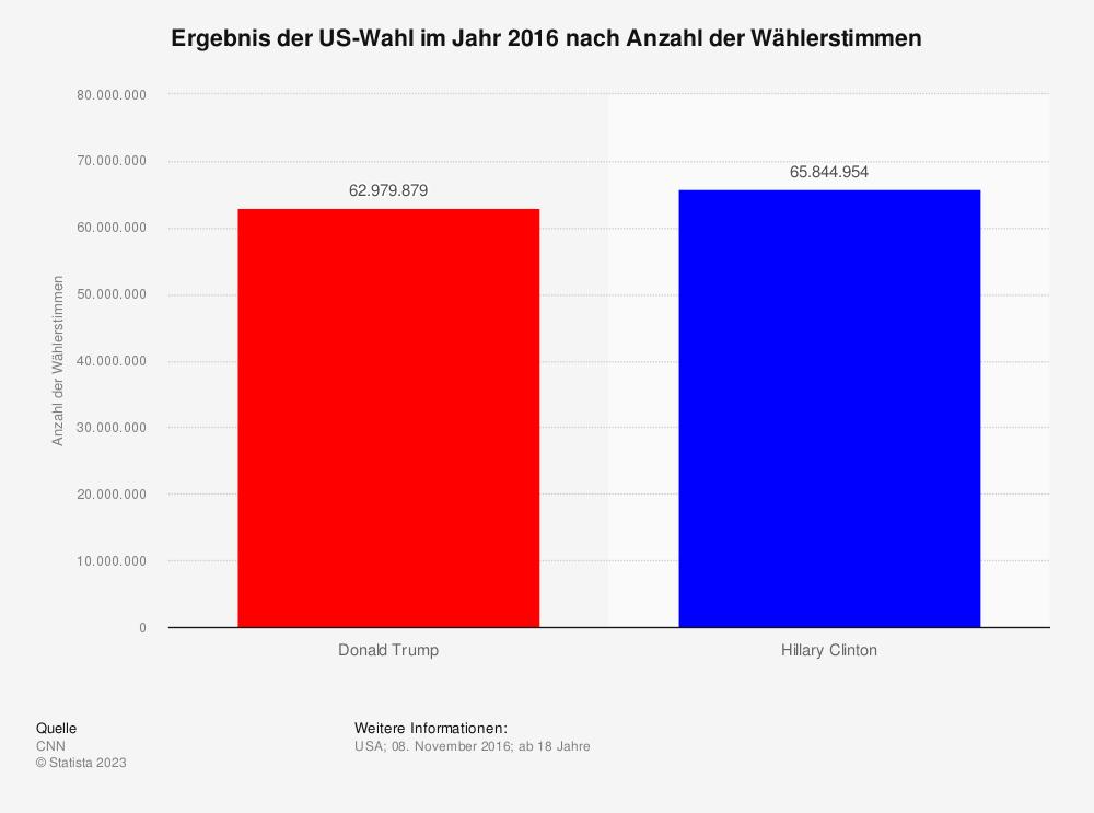 Statistik: Ergebnis der US-Wahl im Jahr 2016 nach Anzahl der Wählerstimmen | Statista
