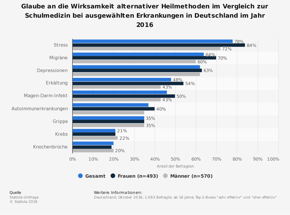 Statistik: Glaube an die Wirksamkeit alternativer Heilmethoden im Vergleich zur Schulmedizin bei ausgewählten Erkrankungen in Deutschland im Jahr 2016 | Statista
