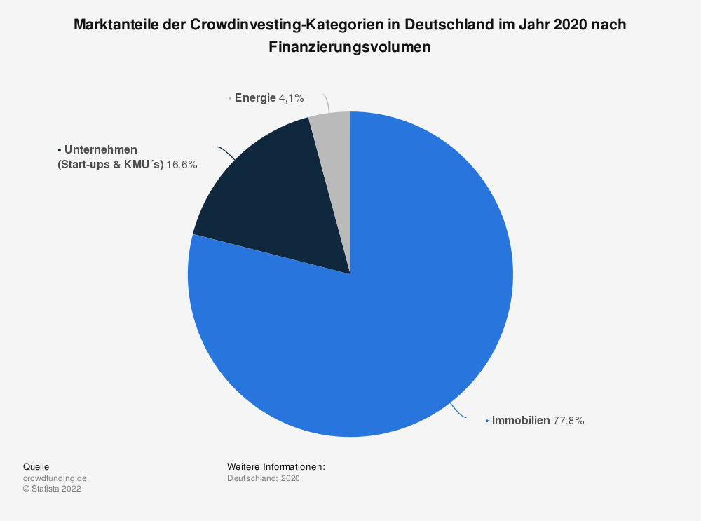 Statistik: Marktanteile der Crowdinvesting-Kategorien in Deutschland im Jahr 2020 nach Finanzierungsvolumen | Statista
