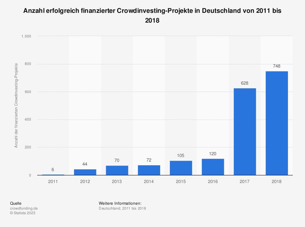 Statistik: Anzahl erfolgreich finanzierter Crowdinvesting-Projekte in Deutschland von 2011 bis 2018 | Statista
