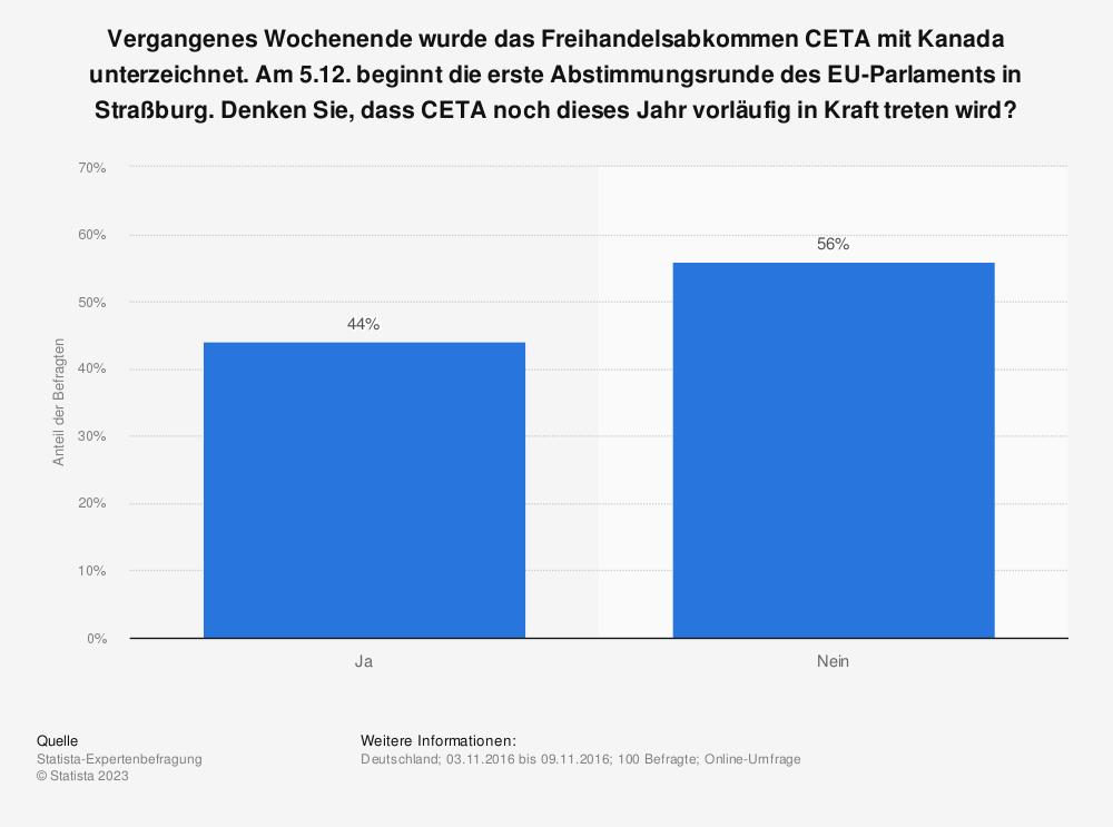 Statistik: Vergangenes Wochenende wurde das Freihandelsabkommen CETA mit Kanada unterzeichnet. Am 5.12. beginnt die erste Abstimmungsrunde des EU-Parlaments in Straßburg. Denken Sie, dass CETA noch dieses Jahr vorläufig in Kraft treten wird? | Statista