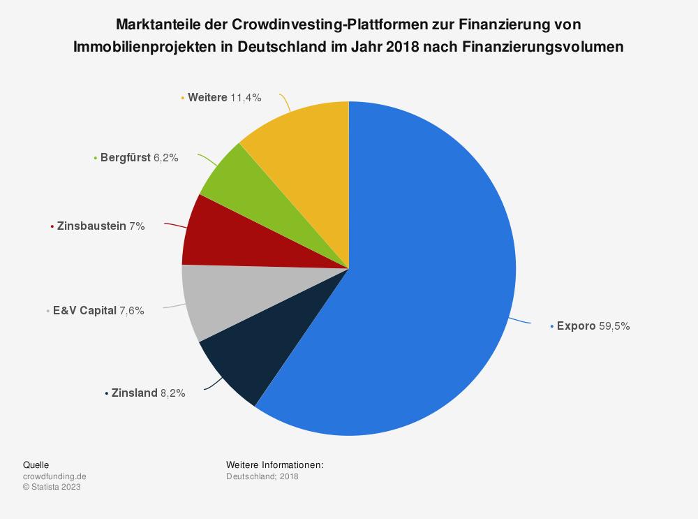 Statistik: Marktanteile der Crowdinvesting-Plattformen zur Finanzierung von Immobilienprojekten in Deutschland im Jahr 2018 nach Finanzierungsvolumen | Statista