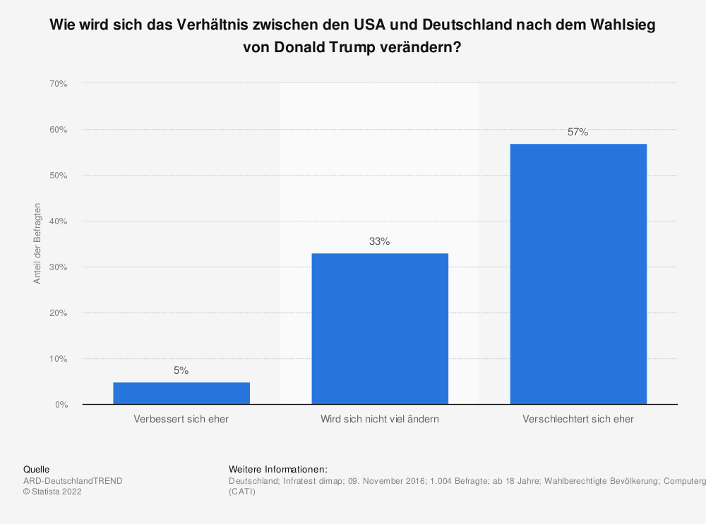 Statistik: Wie wird sich das Verhältnis zwischen den USA und Deutschland nach dem Wahlsieg von Donald Trump verändern? | Statista