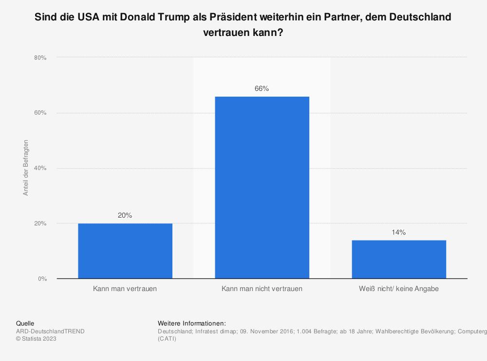 Statistik: Sind die USA mit Donald Trump als Präsident weiterhin ein Partner, dem Deutschland vertrauen kann? | Statista
